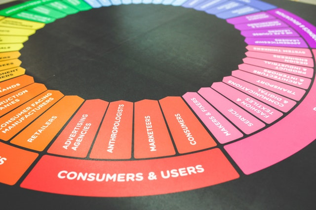 Marketing wheel with information on how to improve user experience and organic reach on your website